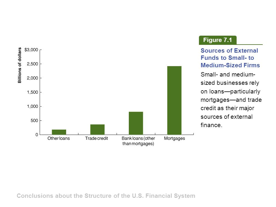 Figure 7.1 Sources of External Funds to Small- to Medium-Sized Firms Small- and medium- sized businesses rely on loans—particularly mortgages—and trade credit as their major sources of external finance.