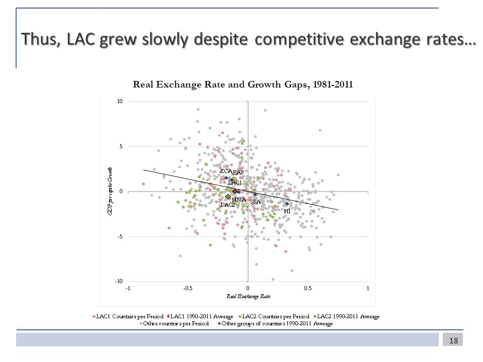 Thus, LAC grew slowly despite competitive exchange rates… 18 Real Exchange Rate and Growth Gaps, 1981-2011