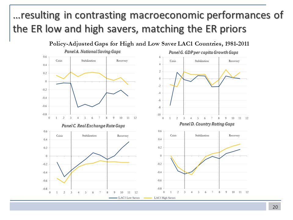 …resulting in contrasting macroeconomic performances of the ER low and high savers, matching the ER priors 20 Policy-Adjusted Gaps for High and Low Saver LAC1 Countries, 1981-2011 Panel C.