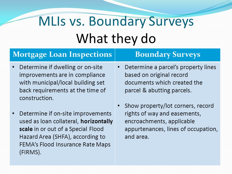MLIs vs. Boundary Surveys What they do Mortgage Loan InspectionsBoundary Surveys Determine if dwelling or on-site improvements are in compliance with