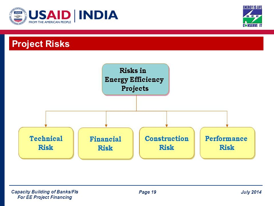 Page 19 July 2014 Capacity Building of Banks/FIs For EE Project Financing Project Risks