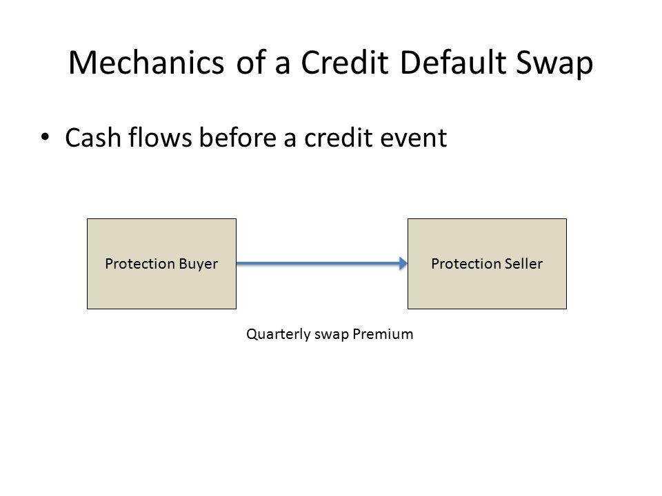 Mechanics of a Credit Default Swap Cash flows before a credit event Protection BuyerProtection Seller Quarterly swap Premium