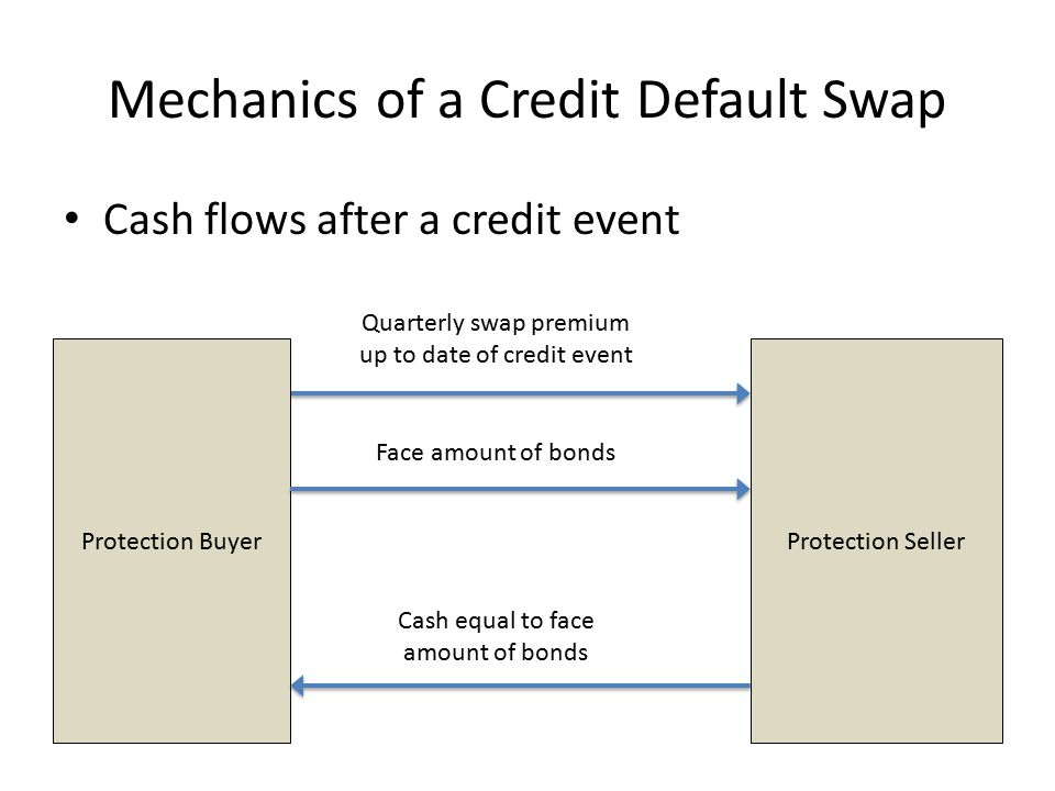 Mechanics of a Credit Default Swap Cash flows after a credit event Protection BuyerProtection Seller Quarterly swap premium up to date of credit event Face amount of bonds Cash equal to face amount of bonds