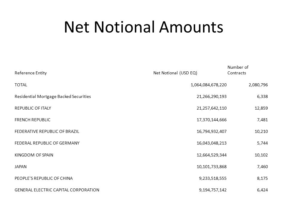 Net Notional Amounts Reference EntityNet Notional (USD EQ) Number of Contracts TOTAL1,064,084,678,2202,080,796 Residential Mortgage Backed Securities21,266,290,1936,338 REPUBLIC OF ITALY21,257,642,11012,859 FRENCH REPUBLIC17,370,144,6667,481 FEDERATIVE REPUBLIC OF BRAZIL16,794,932,40710,210 FEDERAL REPUBLIC OF GERMANY16,043,048,2135,744 KINGDOM OF SPAIN12,664,529,34410,102 JAPAN10,101,733,8687,460 PEOPLE S REPUBLIC OF CHINA9,233,518,5558,175 GENERAL ELECTRIC CAPITAL CORPORATION9,194,757,1426,424