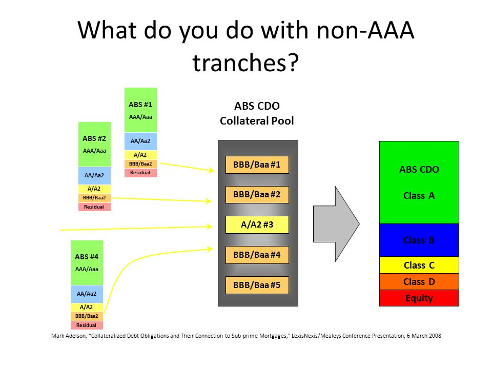 What do you do with non-AAA tranches.