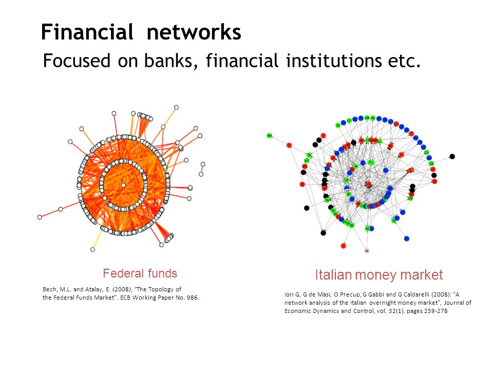 "Federal funds Bech, M.L. and Atalay, E. (2008), ""The Topology of the Federal Funds Market"". ECB Working Paper No. 986. Iori G, G de Masi, O Precup, G"