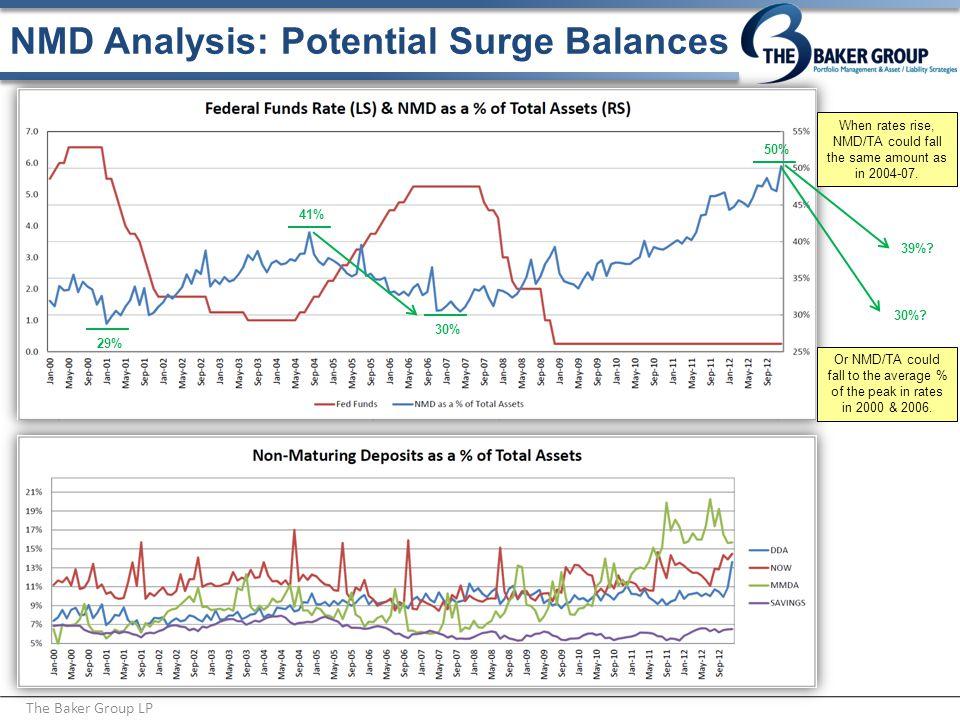 NMD Analysis: Potential Surge Balances The Baker Group LP 29% 30% 41% 50% 39%.