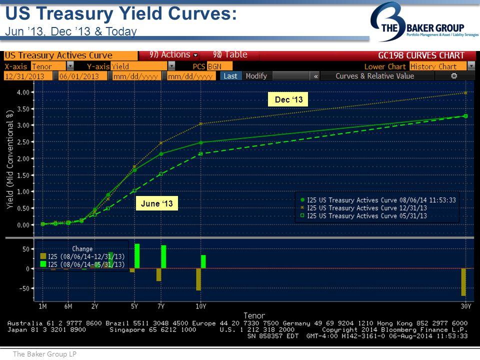 US Treasury Yield Curves: Jun '13, Dec '13 & Today The Baker Group LP June '13 Dec '13