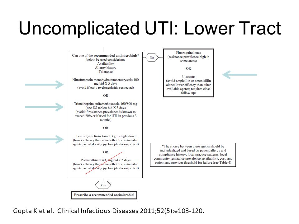 Uncomplicated UTI: Lower Tract Gupta K et al. Clinical Infectious Diseases 2011;52(5):e103-120.