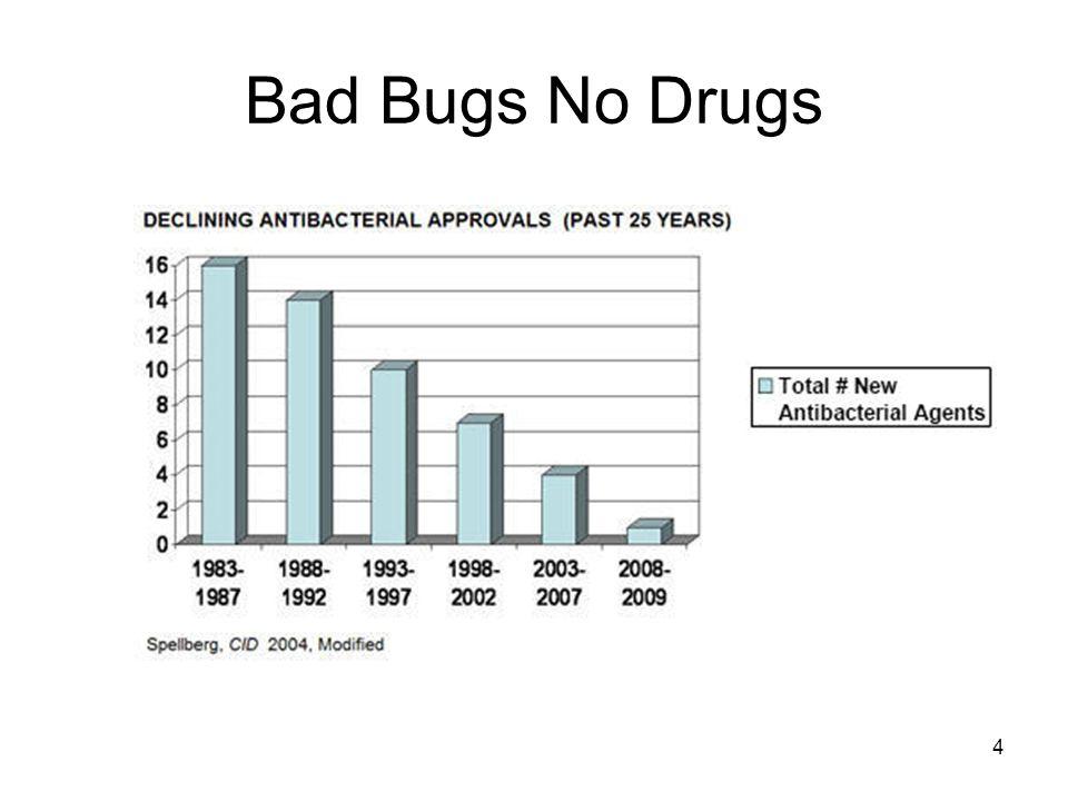 Bad Bugs No Drugs 4