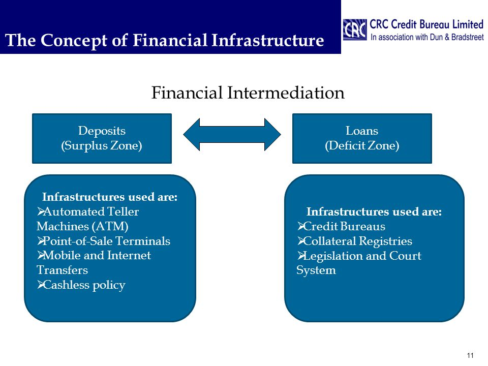 The Concept of Financial Infrastructure 11 Deposits (Surplus Zone) Loans (Deficit Zone) Infrastructures used are:  Automated Teller Machines (ATM)  Point-of-Sale Terminals  Mobile and Internet Transfers  Cashless policy Infrastructures used are:  Credit Bureaus  Collateral Registries  Legislation and Court System Financial Intermediation