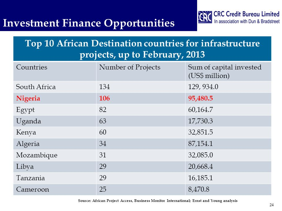 Investment Finance Opportunities Top 10 African Destination countries for infrastructure projects, up to February, 2013 CountriesNumber of ProjectsSum of capital invested (US$ million) South Africa134129, 934.0 Nigeria10695,480.5 Egypt8260,164.7 Uganda6317,730.3 Kenya6032,851.5 Algeria3487,154.1 Mozambique3132,085.0 Libya2920,668.4 Tanzania2916,185.1 Cameroon258,470.8 24 Source: African Project Access, Business Monitor International; Ernst and Young analysis
