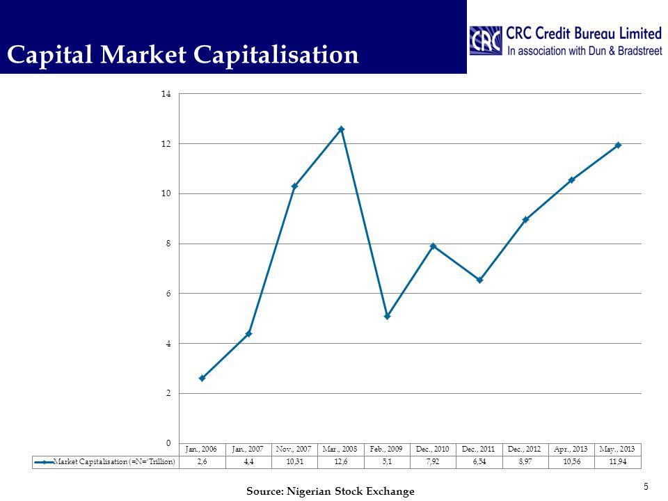 Capital Market Capitalisation 5 Source: Nigerian Stock Exchange