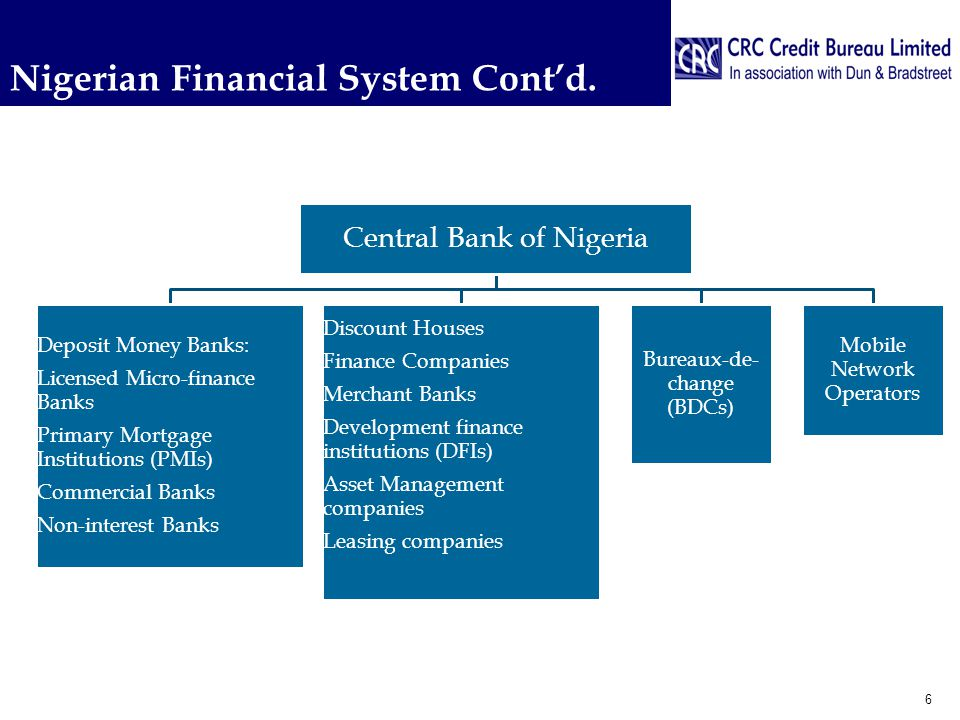 Nigerian Financial System Cont'd.