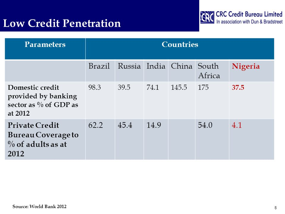 Financial Infrastructure: Presence of Credit Bureaus in Africa 19 The countries in are those that uses private credit bureaus in Africa.