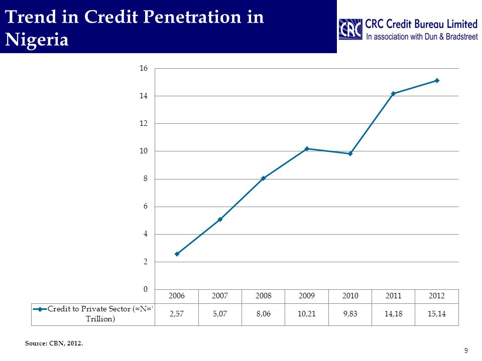 Trend in Credit Penetration in Nigeria 9 Source: CBN, 2012.