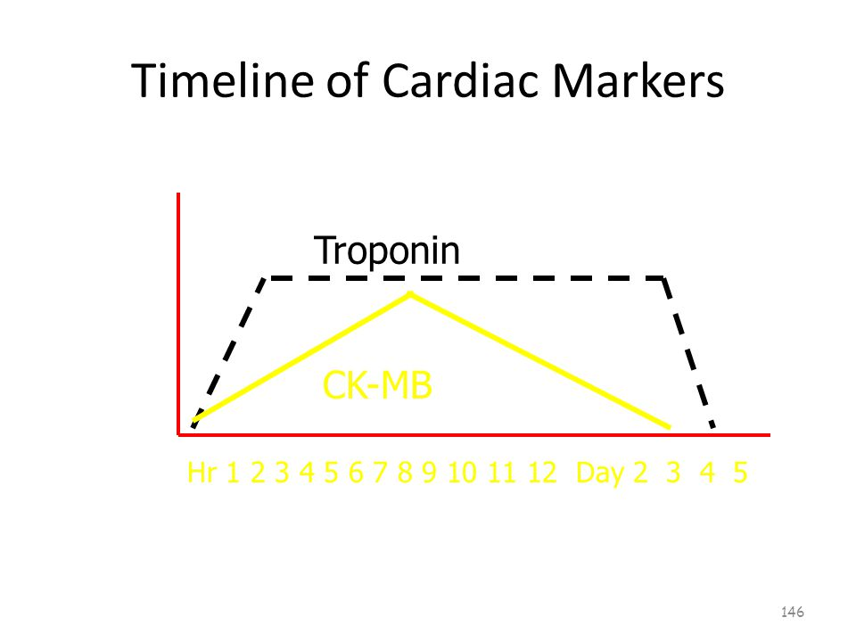 Timeline of Cardiac Markers 145