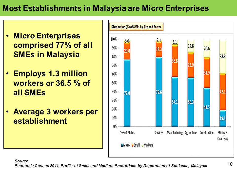 10 Micro Enterprises comprised 77% of all SMEs in Malaysia Employs 1.3 million workers or 36.5 % of all SMEs Average 3 workers per establishment Source Economic Census 2011, Profile of Small and Medium Enterprises by Department of Statistics, Malaysia