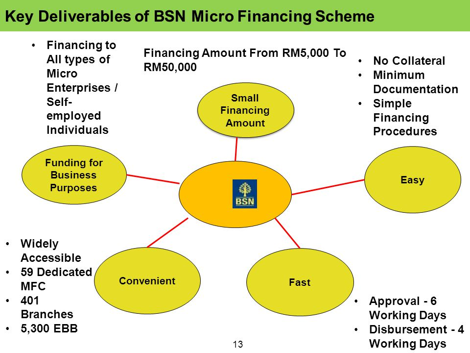 13 Small Financing Amount Funding for Business Purposes Easy Fast Convenient Financing Amount From RM5,000 To RM50,000 No Collateral Minimum Documentation Simple Financing Procedures Approval - 6 Working Days Disbursement - 4 Working Days Widely Accessible 59 Dedicated MFC 401 Branches 5,300 EBB Financing to All types of Micro Enterprises / Self- employed Individuals