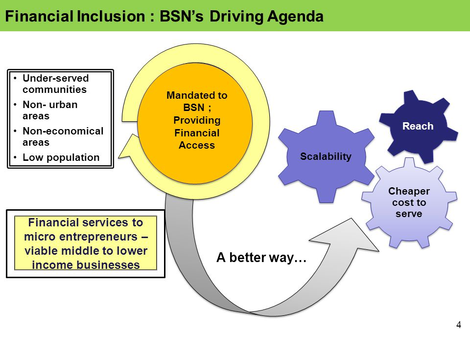 4 Under-served communities Non- urban areas Non-economical areas Low population Mandated to BSN ; Providing Financial Access A better way… Cheaper cost to serve Scalability Reach Financial services to micro entrepreneurs – viable middle to lower income businesses