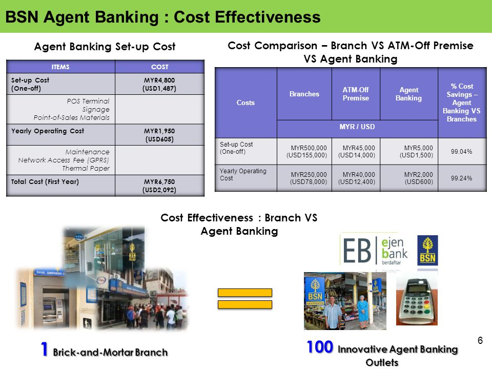 6 1 Brick-and-Mortar Branch 100 Innovative Agent Banking Outlets Agent Banking Set-up Cost Cost Comparison – Branch VS ATM-Off Premise VS Agent Banking Cost Effectiveness : Branch VS Agent Banking