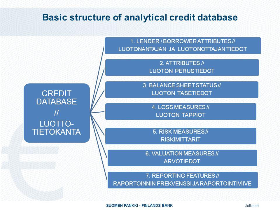 Julkinen Basic structure of analytical credit database CREDIT DATABASE // LUOTTO- TIETOKANTA 1. LENDER / BORROWER ATTRIBUTES // LUOTONANTAJAN JA LUOTO