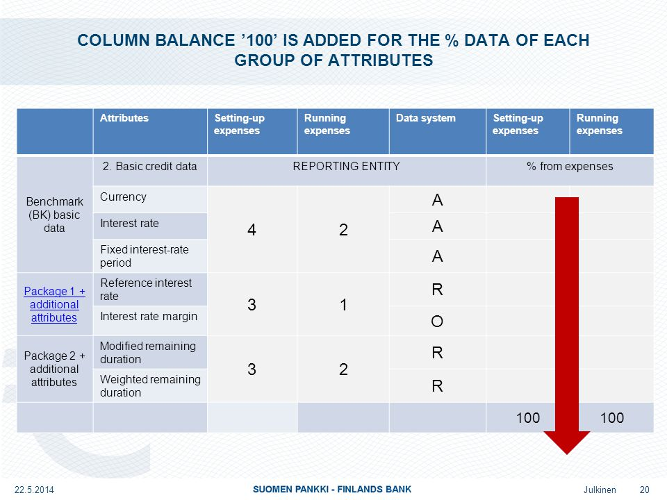 Julkinen COLUMN BALANCE '100' IS ADDED FOR THE % DATA OF EACH GROUP OF ATTRIBUTES AttributesSetting-up expenses Running expenses Data systemSetting-up expenses Running expenses Benchmark (BK) basic data 2.