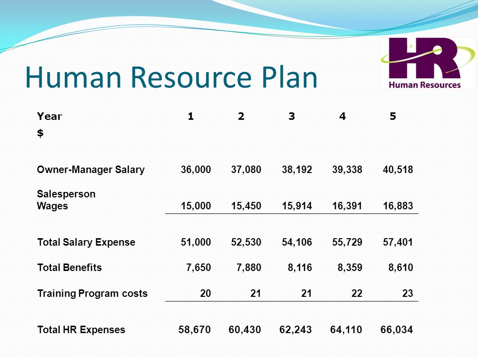 Human Resource Plan Year12345 $ Owner-Manager Salary 36,000 37,080 38,192 39,338 40,518 Salesperson Wages 15,000 15,450 15,914 16,391 16,883 Total Sal