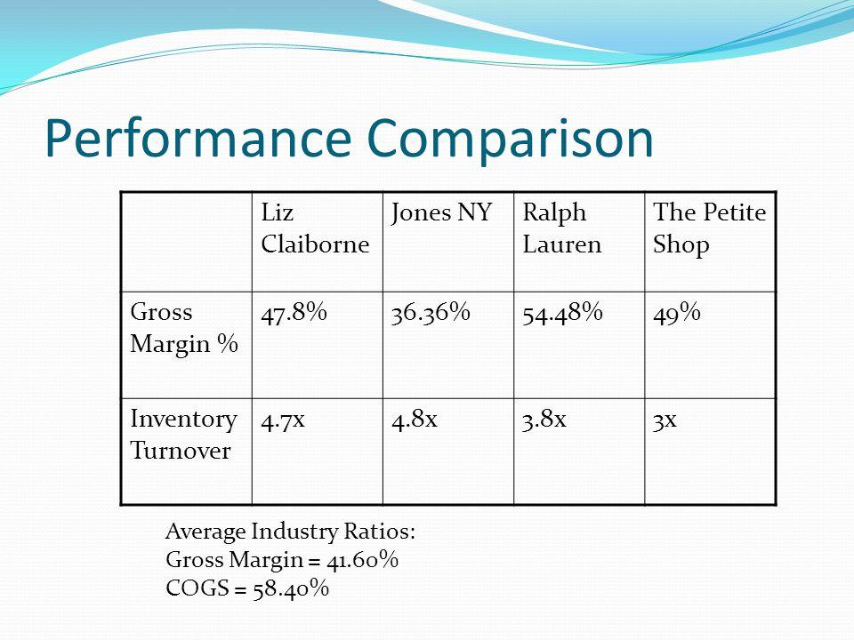 Performance Comparison Liz Claiborne Jones NYRalph Lauren The Petite Shop Gross Margin % 47.8%36.36%54.48%49% Inventory Turnover 4.7x4.8x3.8x3x Average Industry Ratios: Gross Margin = 41.60% COGS = 58.40%
