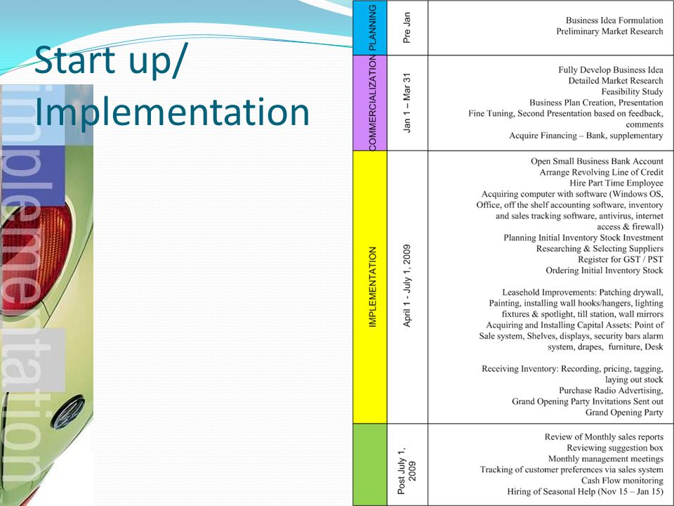 Start up/ Implementation