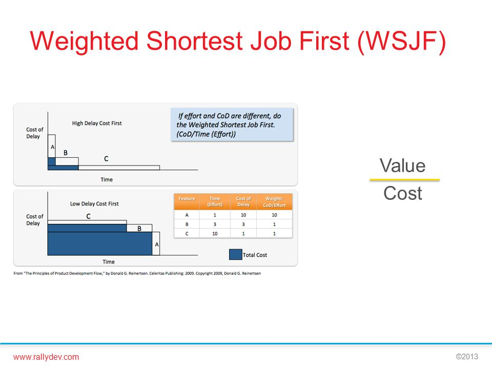 www.rallydev.com ©2013 Weighted Shortest Job First (WSJF) Value Cost