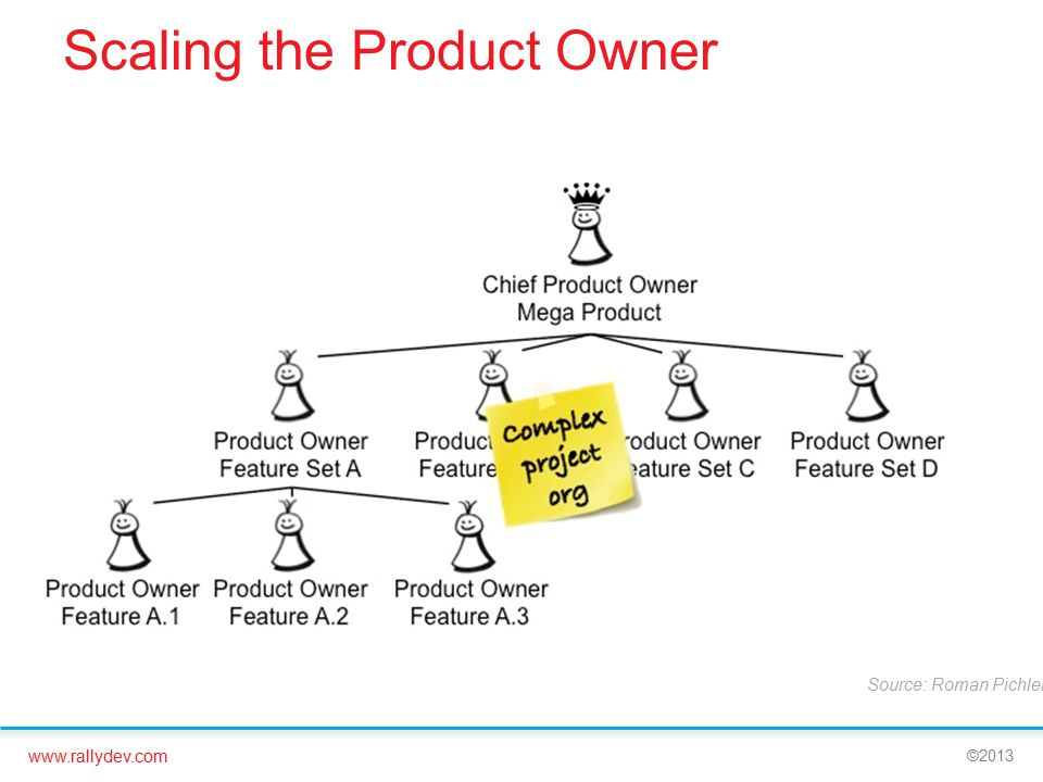www.rallydev.com ©2013 Scaling the Product Owner Source: Roman Pichler