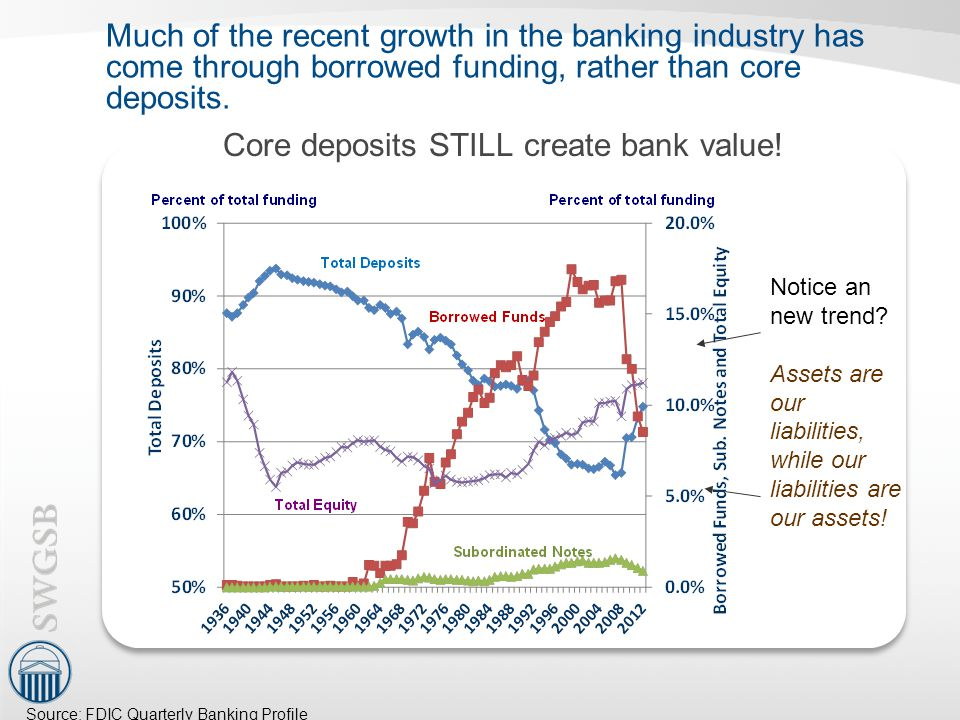 Much of the recent growth in the banking industry has come through borrowed funding, rather than core deposits.