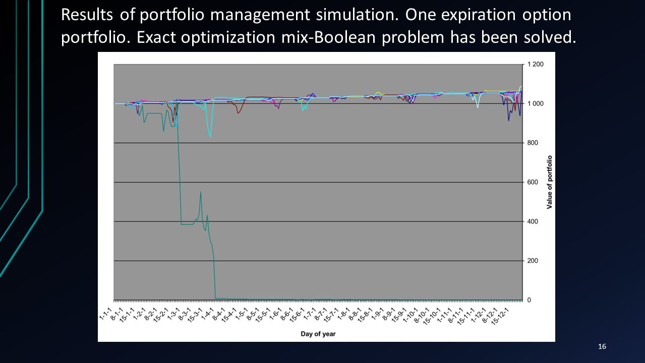 16 Results of portfolio management simulation. One expiration option portfolio. Exact optimization mix-Boolean problem has been solved.