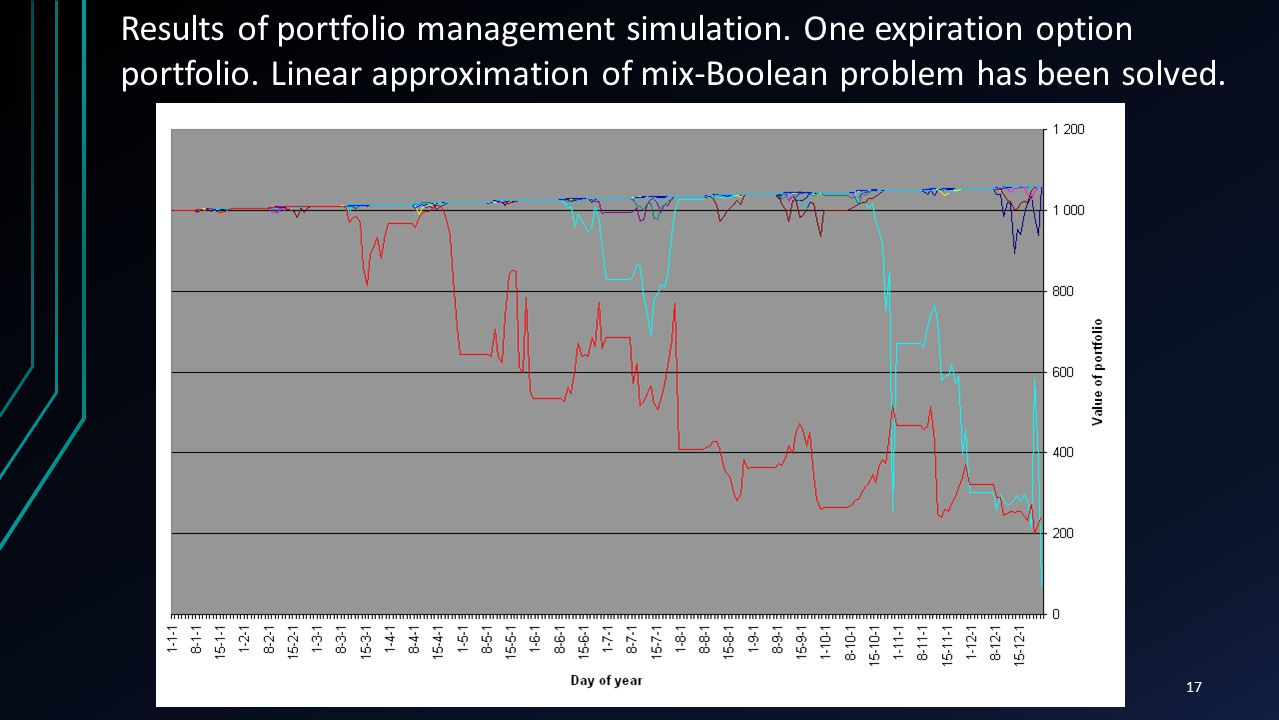 17 Results of portfolio management simulation. One expiration option portfolio. Linear approximation of mix-Boolean problem has been solved.