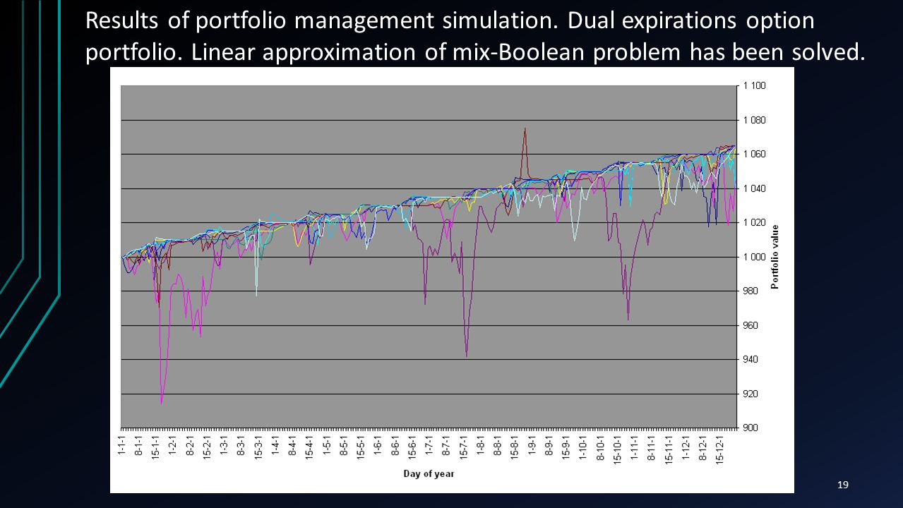 19 Results of portfolio management simulation. Dual expirations option portfolio. Linear approximation of mix-Boolean problem has been solved.