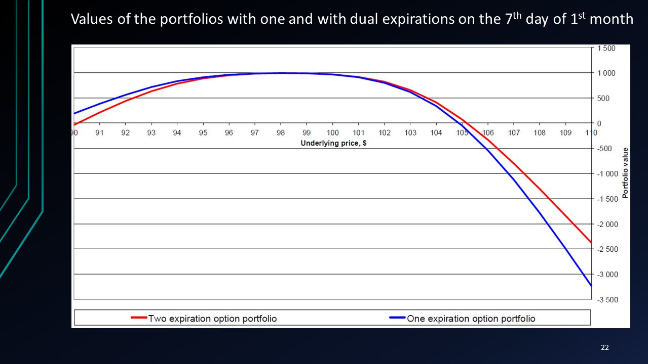 22 Values of the portfolios with one and with dual expirations on the 7 th day of 1 st month