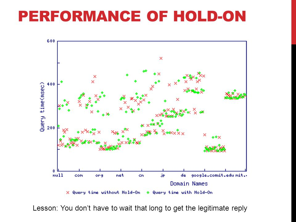 PERFORMANCE OF HOLD-ON Lesson: You don't have to wait that long to get the legitimate reply