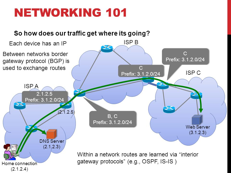 NETWORKING 101 …ok but humans don't request IP addresses … they want content.