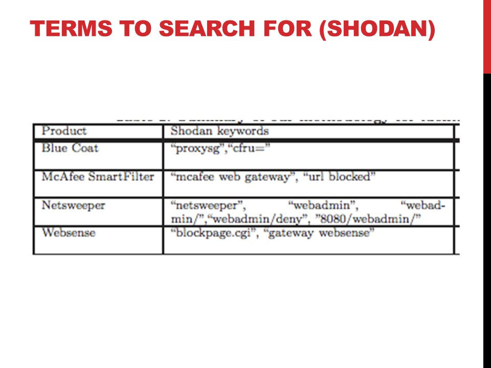 TERMS TO SEARCH FOR (SHODAN)