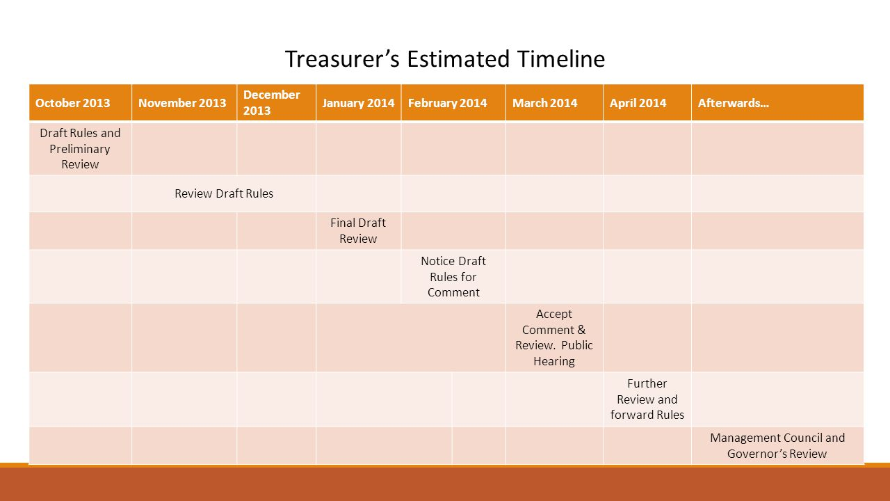 Treasurer's Estimated Timeline October 2013November 2013 December 2013 January 2014February 2014March 2014April 2014Afterwards… Draft Rules and Preliminary Review Review Draft Rules Final Draft Review Notice Draft Rules for Comment Accept Comment & Review.