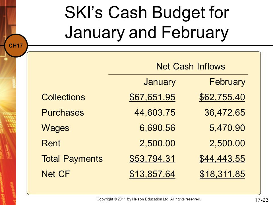 CH17 Copyright © 2011 by Nelson Education Ltd. All rights reserved. 17-23 SKI's Cash Budget for January and February Net Cash Inflows JanuaryFebruary