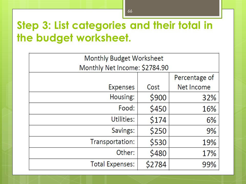 Step 3: List categories and their total in the budget worksheet. 66