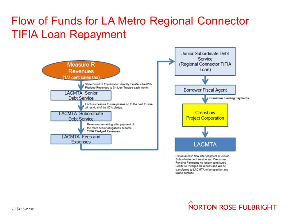 Flow of Funds for LA Metro Regional Connector TIFIA Loan Repayment 4659118228