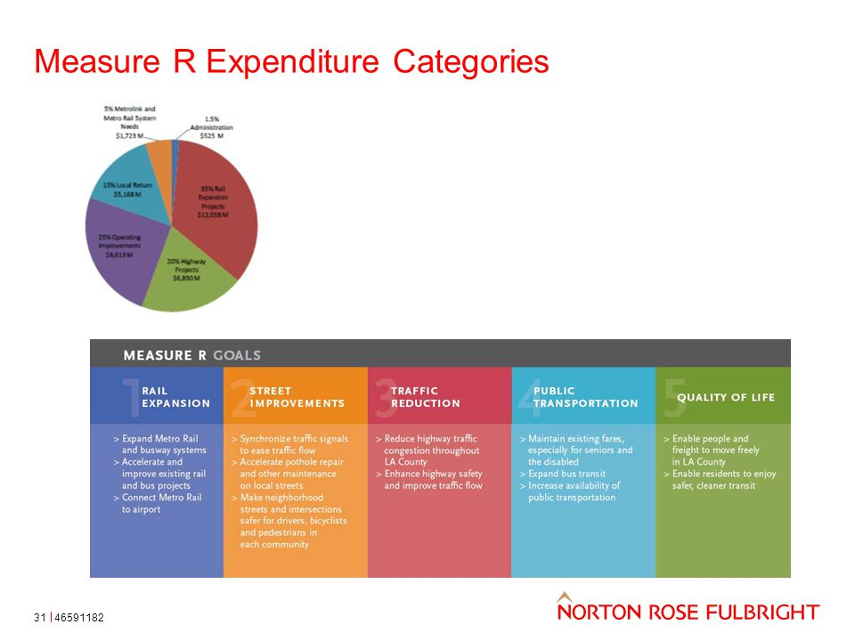 Measure R Expenditure Categories 4659118231