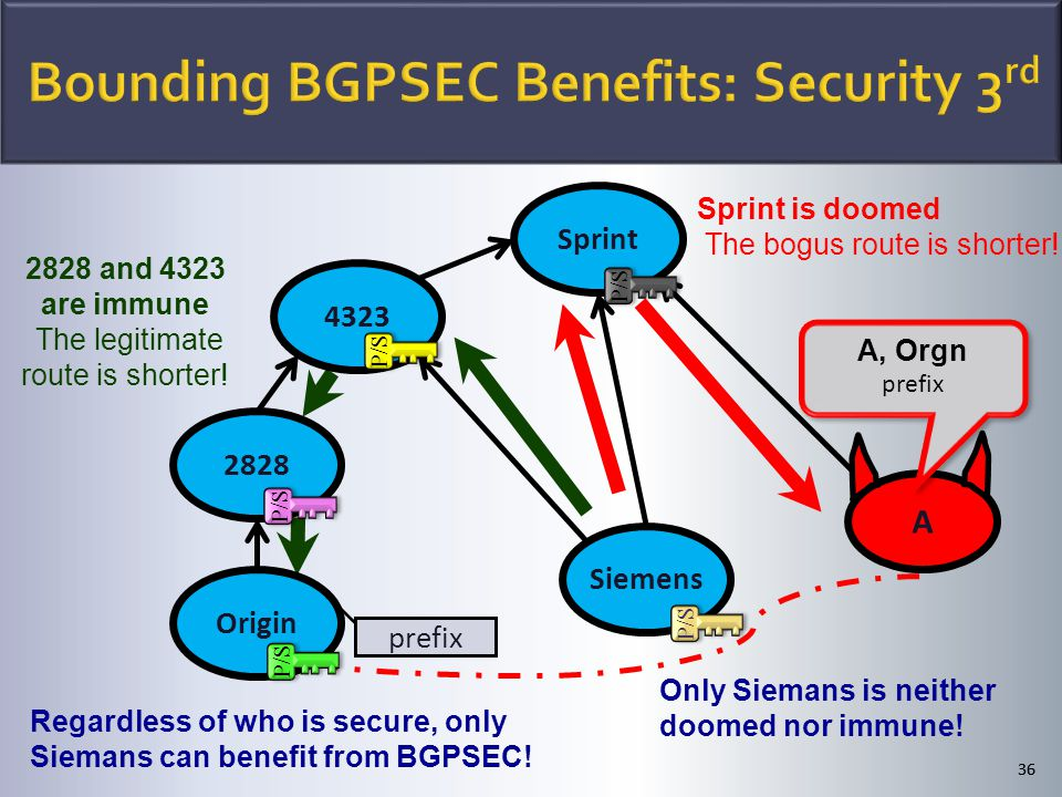 A 36 Sprint 2828 4323 Origin Siemens P/S Regardless of who is secure, only Siemans can benefit from BGPSEC! Only Siemans is neither doomed nor immune!