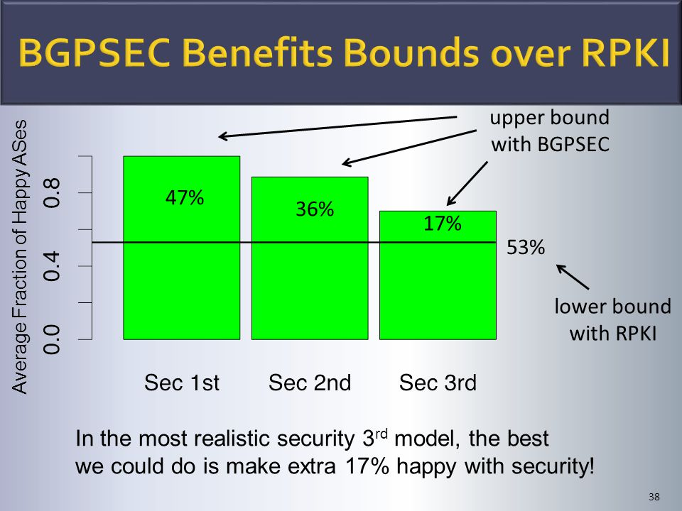 38 lower bound with RPKI 17% upper bound with BGPSEC In the most realistic security 3 rd model, the best we could do is make extra 17% happy with secu