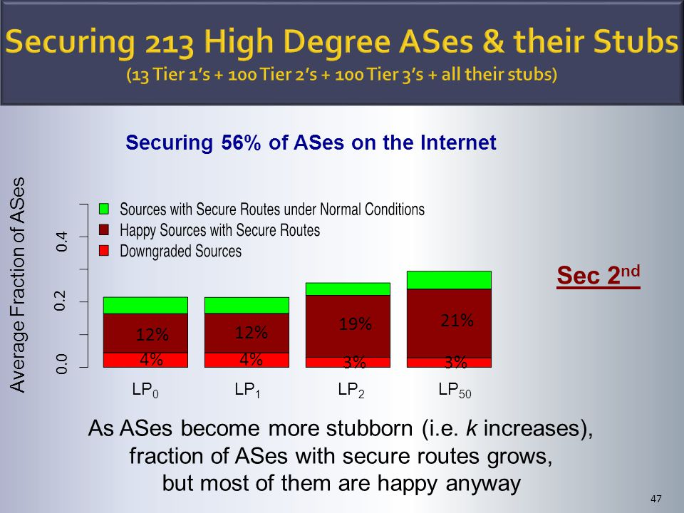 47 Average Fraction of ASes LP 0 LP 1 LP 2 LP 50 0.0 0.2 0.4 Sec 2 nd Securing 56% of ASes on the Internet As ASes become more stubborn (i.e. k increa