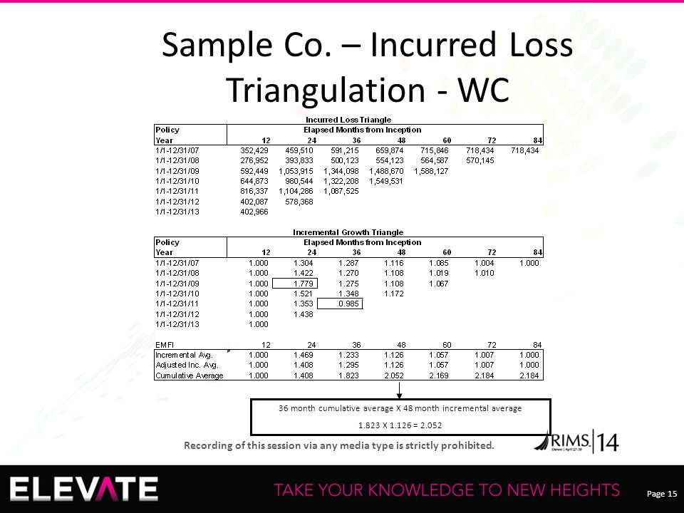 Page 15 Recording of this session via any media type is strictly prohibited. Sample Co. – Incurred Loss Triangulation - WC 36 month cumulative average