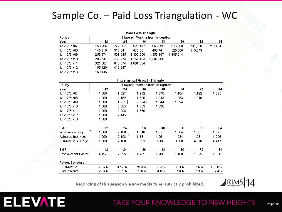 Page 18 Recording of this session via any media type is strictly prohibited. Sample Co. – Paid Loss Triangulation - WC
